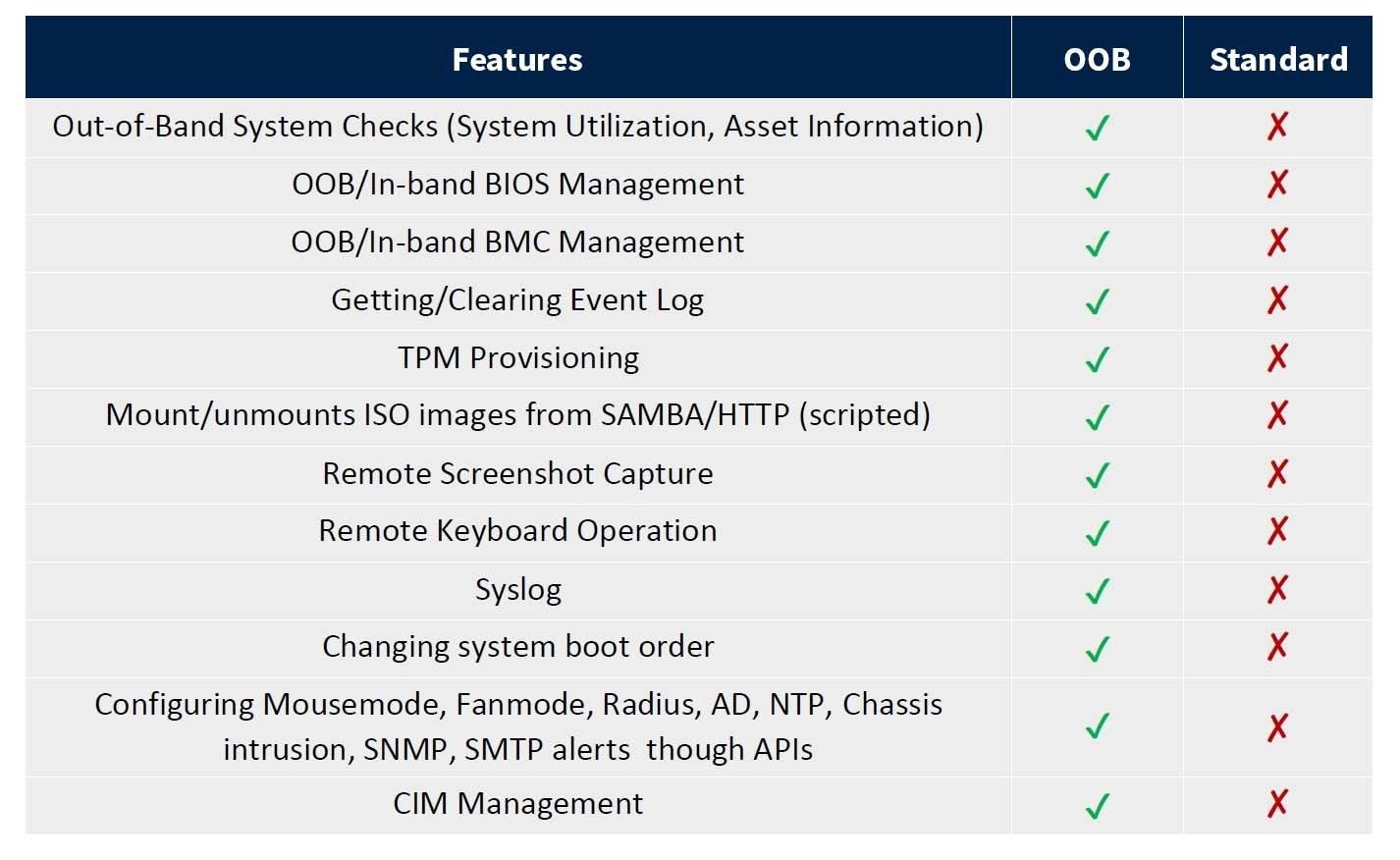 OOB Features